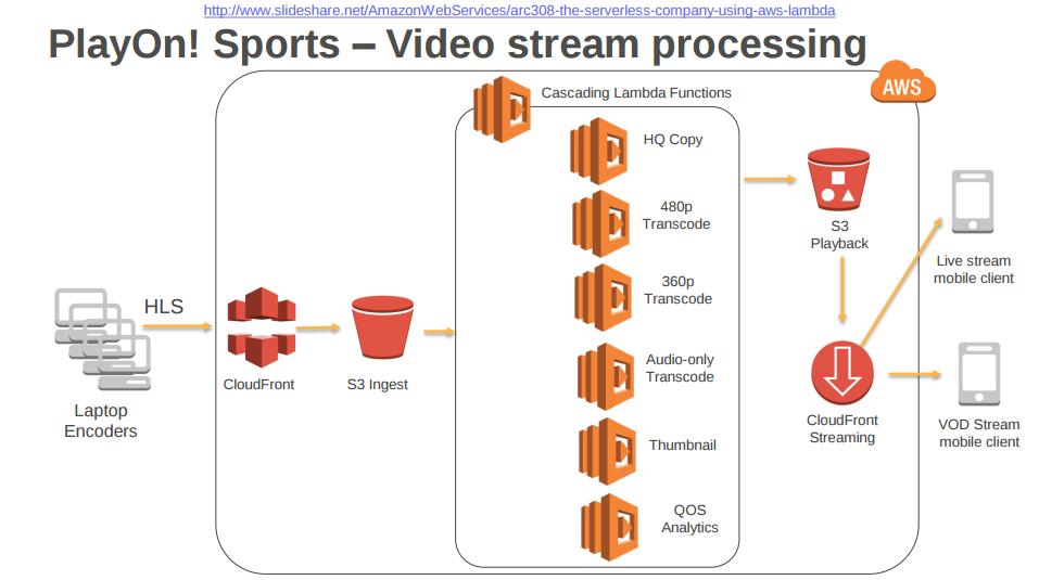 Ejemplo: PlayOn! Sports - Streaming de video para eventos deportivos