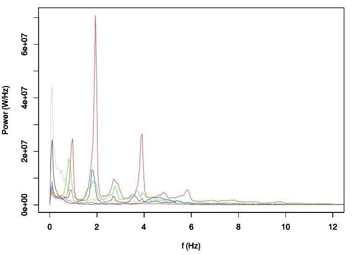 Figura 2. Promedio de la densidad espectral de potencia de los segmentos en cada una de las 7 posibles categorías