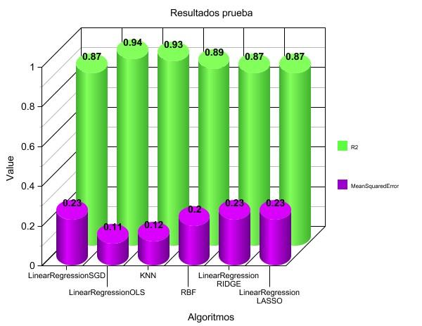 Figura 4. Resultados R2 y MeanSquearedError de los algoritmos.