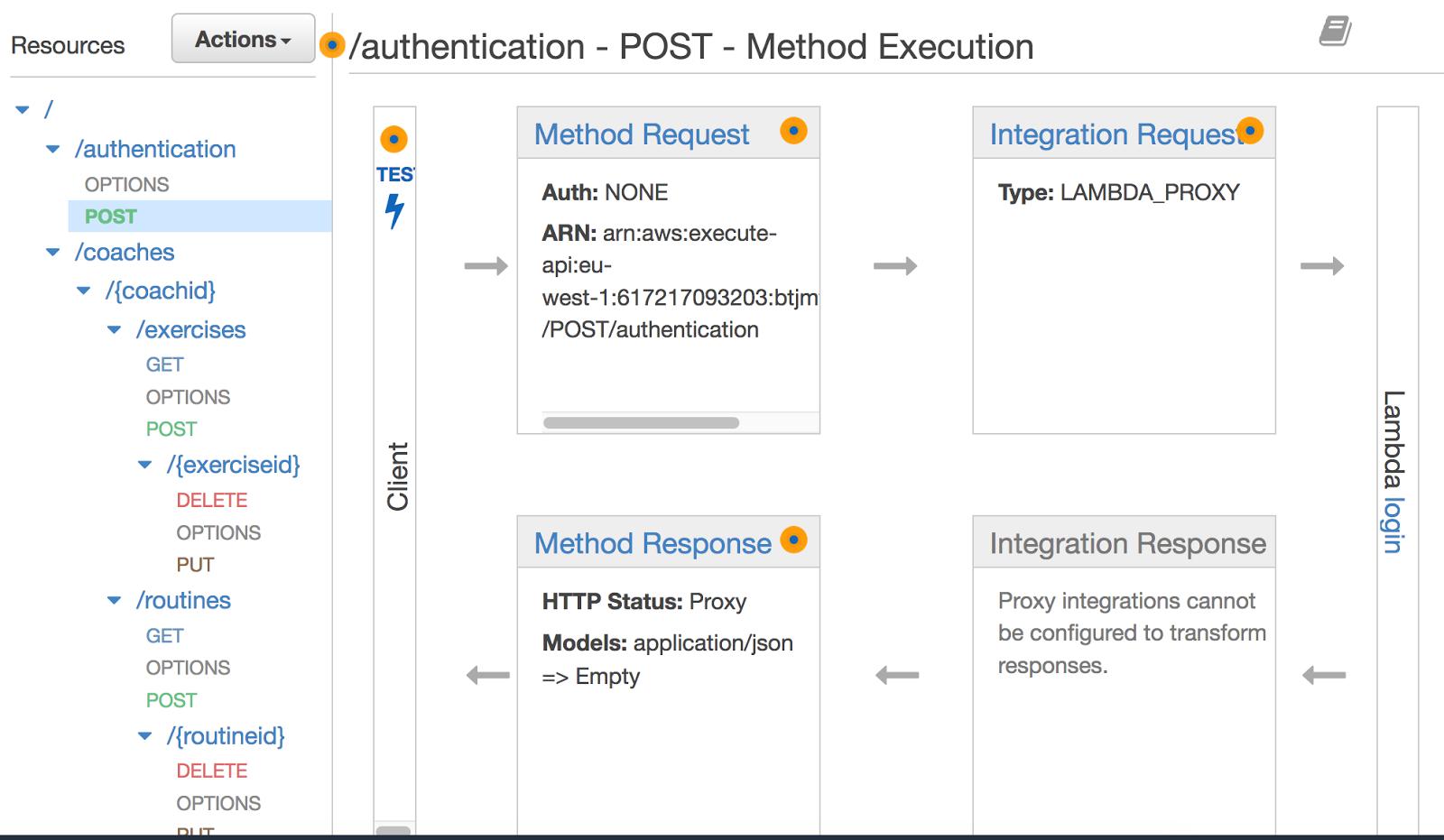 Ejemplo de API, definido con API-Gateway.