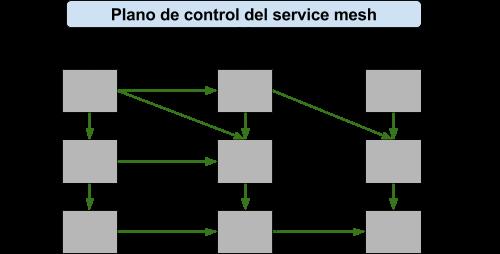 Podemos ver la conjunción entre plano de datos y plano de control.