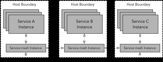En este tipo de despliegue, los servicios A, B, C se comunican con los otros a través de su correspondiente instancia de proxy. En cada hosts, corren múltiples instancias de A, B, C.