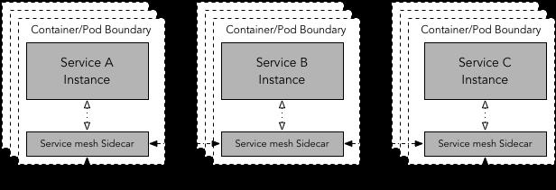 En este tipo de despliegue, los servicios A, B, C se comunican entre sí a través de su propia instancia de proxy sidecar.