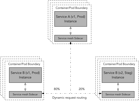 En este caso, el service mesh determina la versión de servicio destino de forma dinámica según las reglas de enrutamiento. A continuación, controla el porcentaje de solicitudes enrutadas a dos versiones diferentes del servicio de destino, lo que permite desplazar el tráfico de forma incremental y controlada.