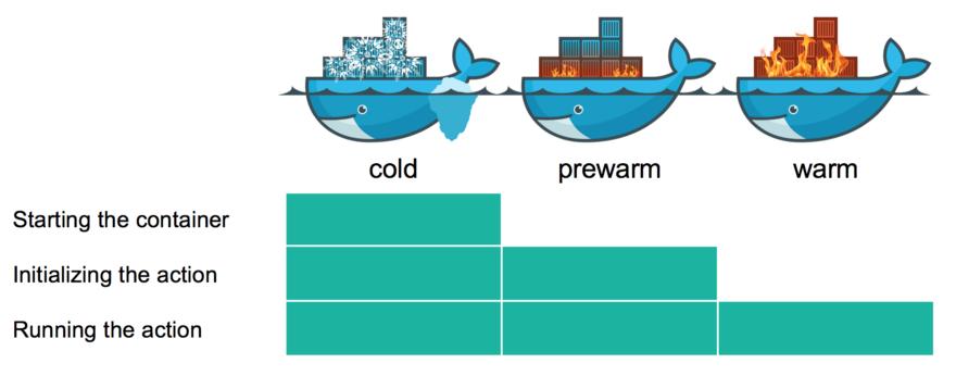 Openwhisk permite la reutilización del contenedor para diversas ejecuciones de la misma función