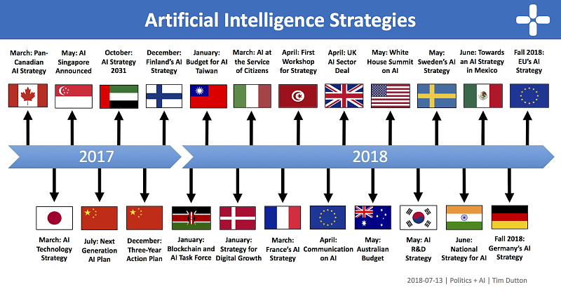 Fuente: An Overview of National AI Strategies (Medium)