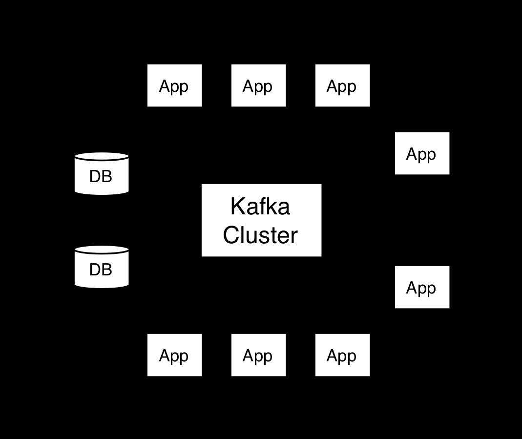 API de Apache Kafka. Imagen recuperada de la documentación de Kafka.